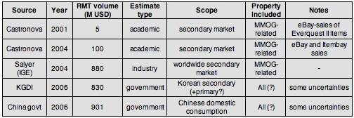 RMT estimates